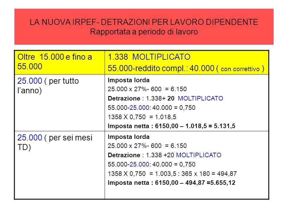 LA NUOVA IRPEF- DETRAZIONI PER LAVORO DIPENDENTE Rapportata a periodo di lavoro Oltre 15.000 e fino a 55.000 1.338 MOLTIPLICATO 55.000-reddito compl.: