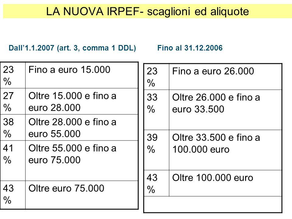 LA NUOVA IRPEF- scaglioni ed aliquote 23 % Fino a euro 26.000 33 % Oltre 26.000 e fino a euro 33.500 39 % Oltre 33.500 e fino a 100.000 euro 43 % Oltr