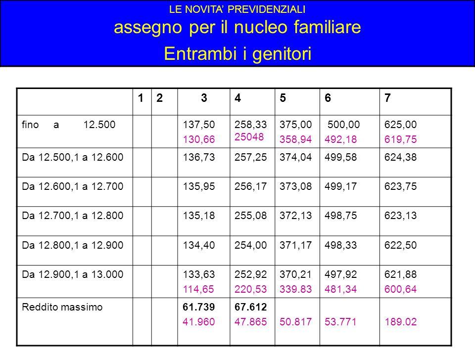 LE NOVITA PREVIDENZIALI assegno per il nucleo familiare Entrambi i genitori 1234567 fino a 12.500137,50 130,66 258,33 25048 375,00 358,94 500,00 492,1