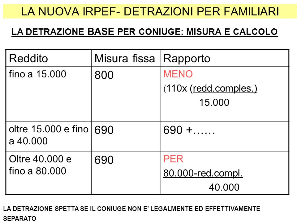 LA NUOVA IRPEF LE ALTRE DETRAZIONI (PENSIONE) : MISURA E CALCOLO Da 75 anni di età RedditoMisura maxRapporto di detrazione Fino a 7.750,00 1.783,00detrazione effettiva non inferiore a euro 713,00 Oltre 7.750 e fino a 15.000 1.297 +(486 x (15.000 – redd.comp)) 7.250 Oltre 15.000 e fino a 55.000 1.297,0055.000-reddito compl.