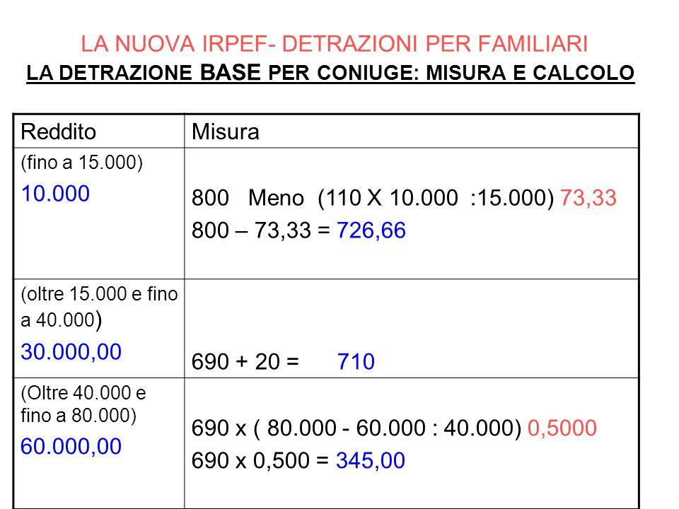 RedditoMisura (fino a 15.000) 10.000 800 Meno (110 X 10.000 :15.000) 73,33 800 – 73,33 = 726,66 (oltre 15.000 e fino a 40.000 ) 30.000,00 690 + 20 = 7