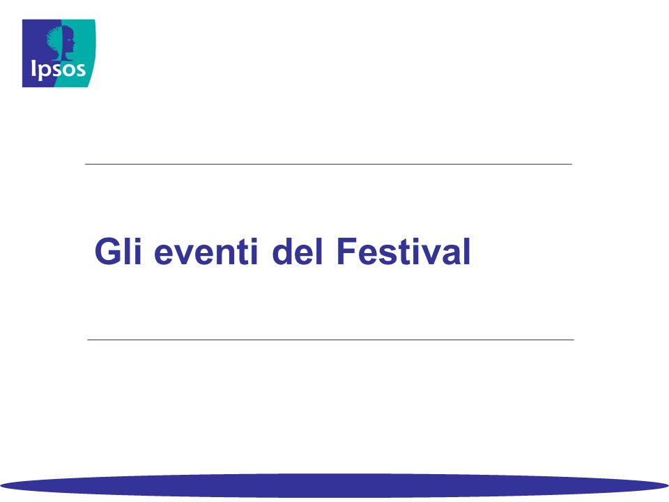 Gli eventi del Festival