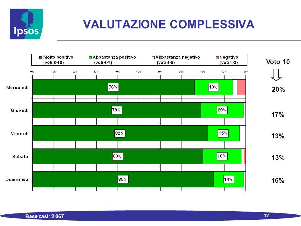 12 VALUTAZIONE COMPLESSIVA Base casi: 2.067 Voto 10 20% 17% 13% 16%