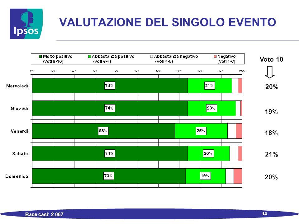 14 VALUTAZIONE DEL SINGOLO EVENTO Base casi: 2.067 Voto 10 20% 19% 18% 21% 20%