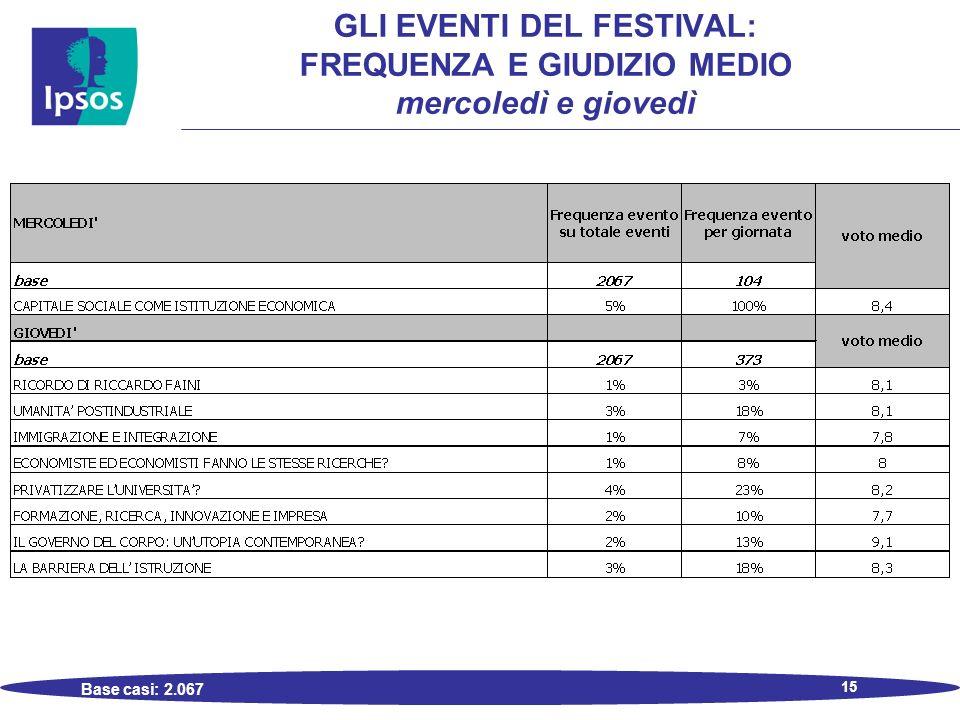 15 GLI EVENTI DEL FESTIVAL: FREQUENZA E GIUDIZIO MEDIO mercoledì e giovedì Base casi: 2.067