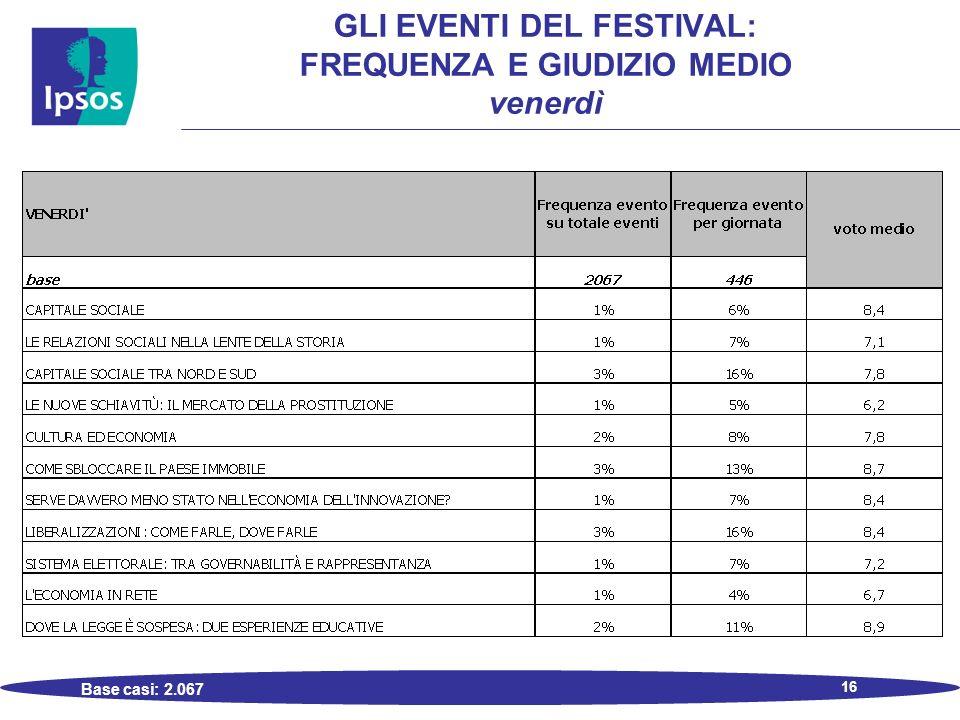 16 GLI EVENTI DEL FESTIVAL: FREQUENZA E GIUDIZIO MEDIO venerdì Base casi: 2.067