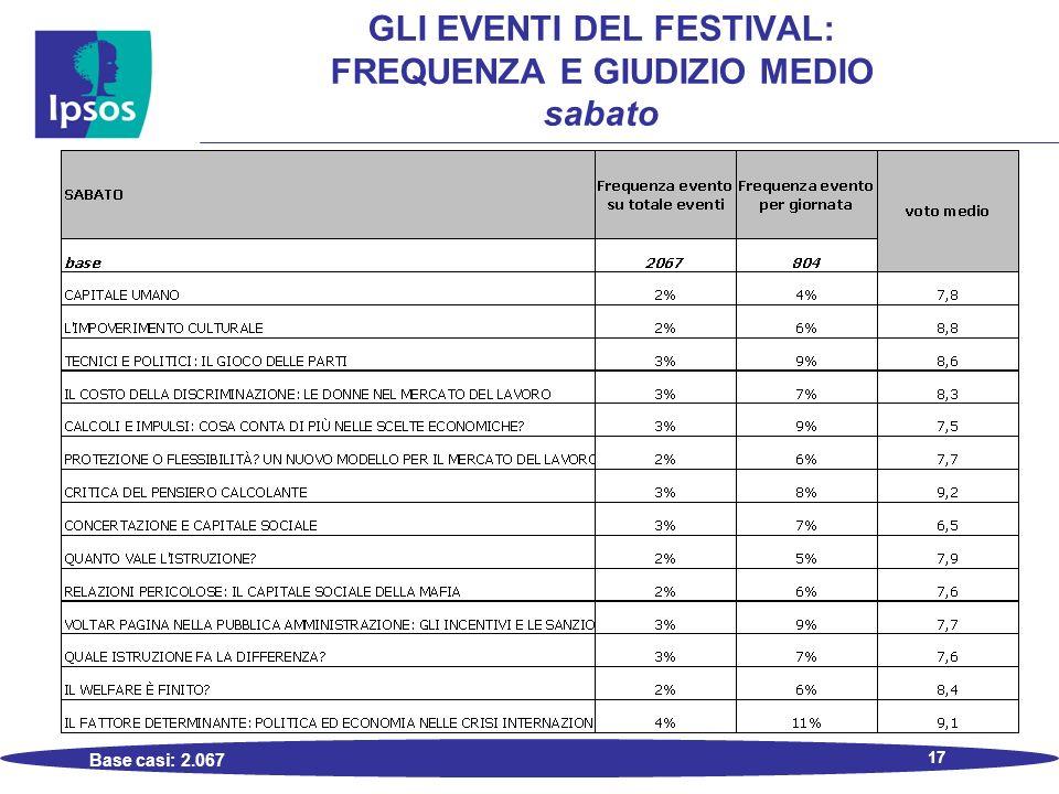 17 GLI EVENTI DEL FESTIVAL: FREQUENZA E GIUDIZIO MEDIO sabato Base casi: 2.067