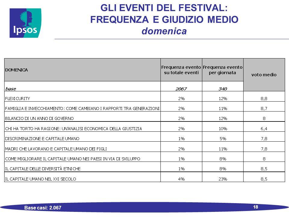 18 GLI EVENTI DEL FESTIVAL: FREQUENZA E GIUDIZIO MEDIO domenica Base casi: 2.067