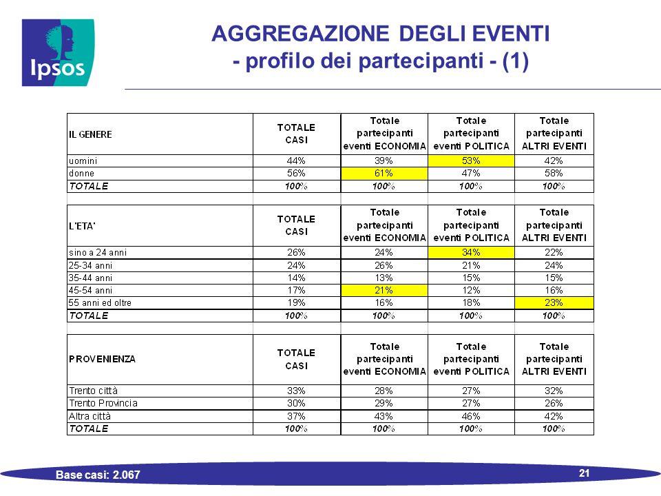 21 AGGREGAZIONE DEGLI EVENTI - profilo dei partecipanti - (1) Base casi: 2.067