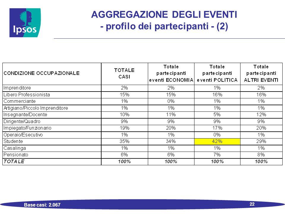 22 AGGREGAZIONE DEGLI EVENTI - profilo dei partecipanti - (2) Base casi: 2.067
