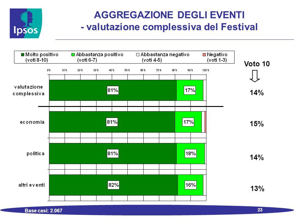 23 AGGREGAZIONE DEGLI EVENTI - valutazione complessiva del Festival Base casi: 2.067 Voto 10 14% 15% 14% 13%