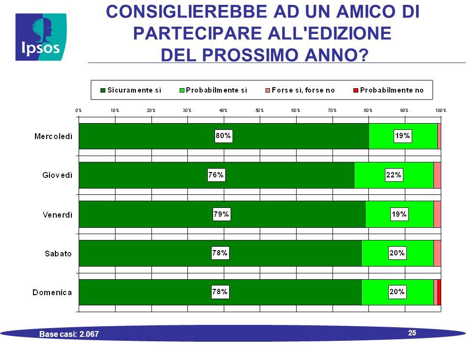 25 CONSIGLIEREBBE AD UN AMICO DI PARTECIPARE ALL EDIZIONE DEL PROSSIMO ANNO? Base casi: 2.067
