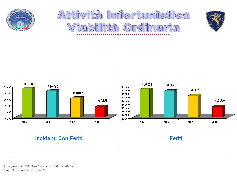 Incidenti Con FeritiFeriti Dati riferiti a Polizia Stradale e Arma dei Carabinieri Fonte: Servizio Polizia Stradale