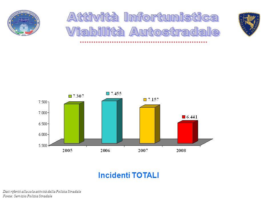 Incidenti TOTALI Dati riferiti alla sola attività della Polizia Stradale Fonte: Servizio Polizia Stradale