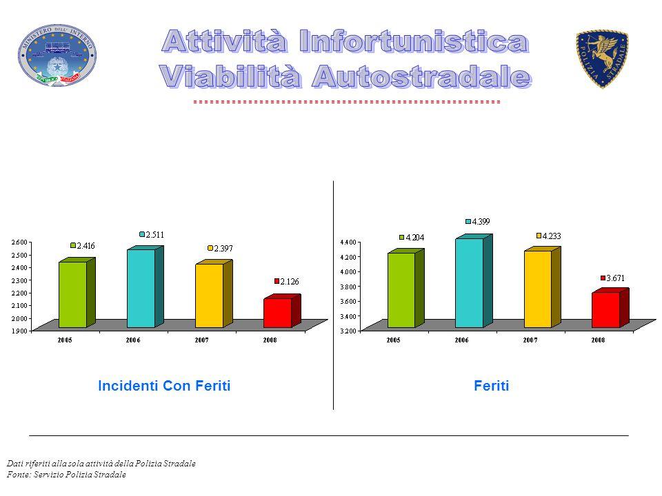 Incidenti Con FeritiFeriti Dati riferiti alla sola attività della Polizia Stradale Fonte: Servizio Polizia Stradale