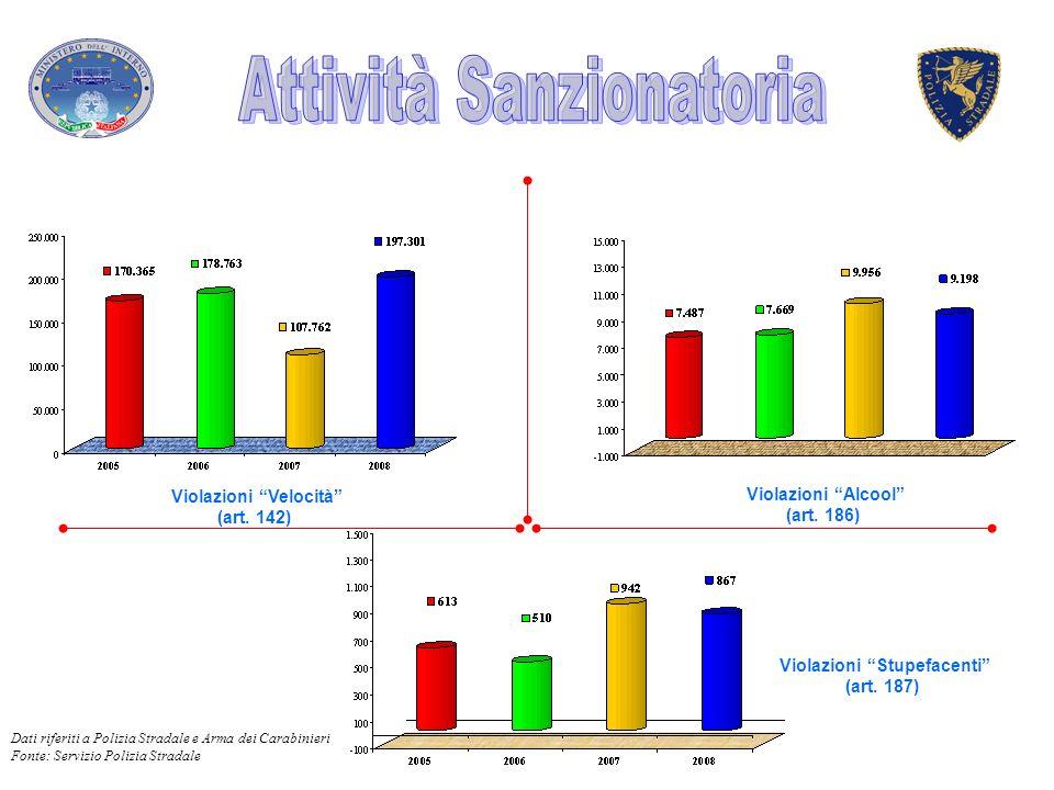 Violazioni Velocità (art. 142) Violazioni Alcool (art. 186) Violazioni Stupefacenti (art. 187) Dati riferiti a Polizia Stradale e Arma dei Carabinieri