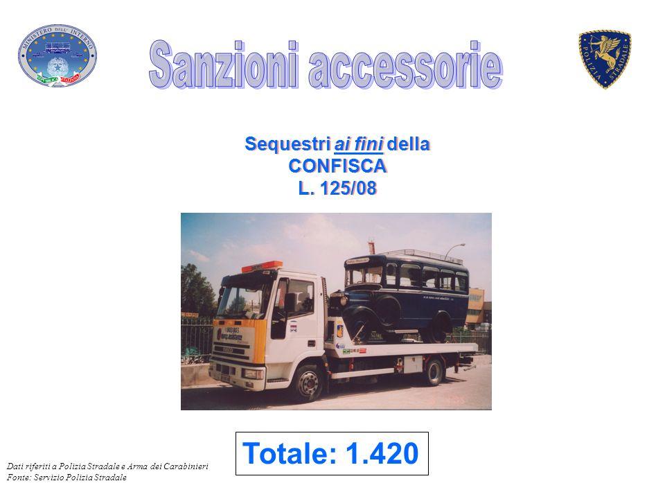 Sequestri ai fini della CONFISCA L. 125/08 Sequestri ai fini della CONFISCA L. 125/08 Totale: 1.420 Dati riferiti a Polizia Stradale e Arma dei Carabi