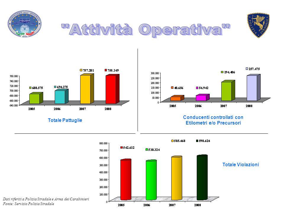 Totale Pattuglie Conducenti controllati con Etilometri e/o Precursori Totale Violazioni Dati riferiti a Polizia Stradale e Arma dei Carabinieri Fonte: