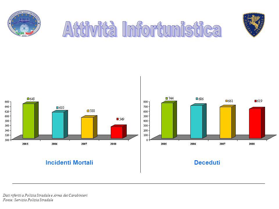Incidenti MortaliDeceduti Dati riferiti a Polizia Stradale e Arma dei Carabinieri Fonte: Servizio Polizia Stradale