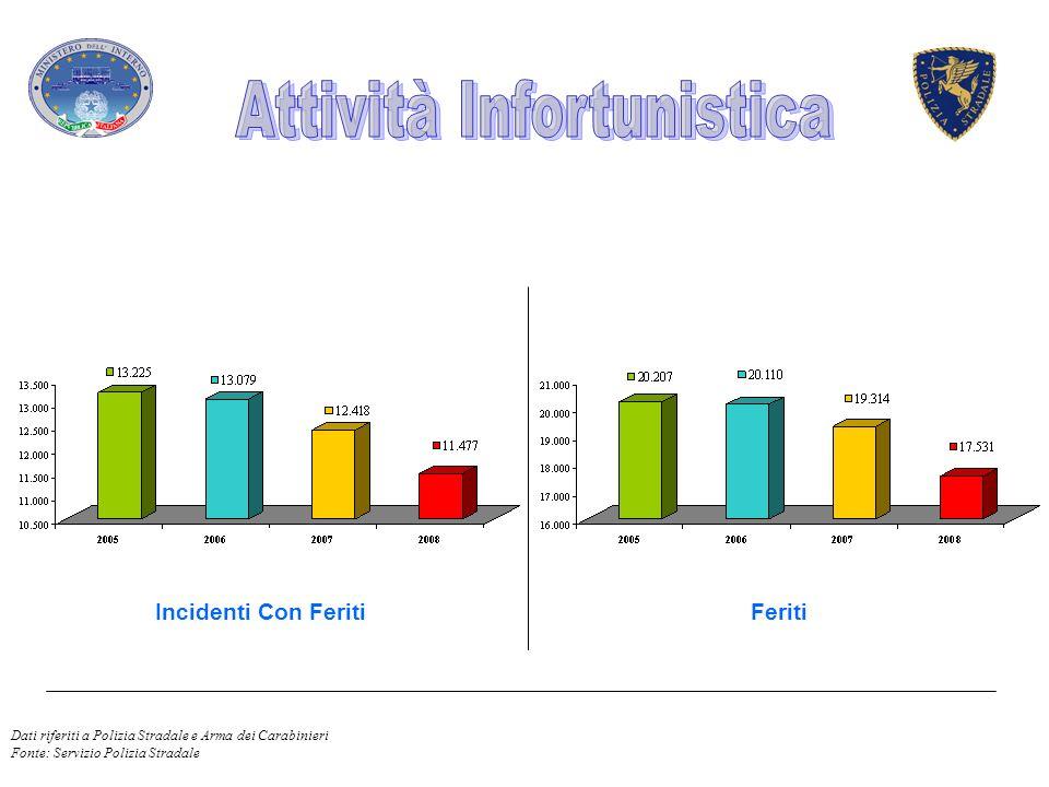Incidenti Mortali Orario 22/06 Deceduti Orario 22/06 Dati riferiti a Polizia Stradale e Arma dei Carabinieri Fonte: Servizio Polizia Stradale
