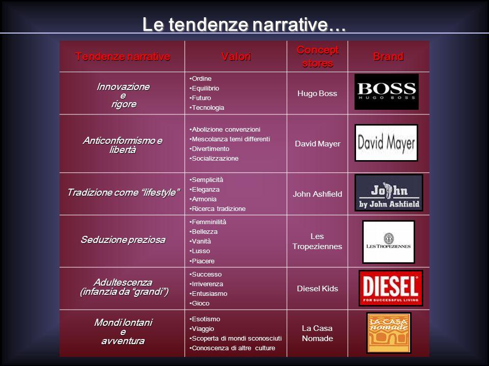 Tendenze narrative Valori Concept stores Brand Innovazionee rigore rigore Ordine Equilibrio Futuro Tecnologia Hugo Boss Anticonformismo e libertà Abol