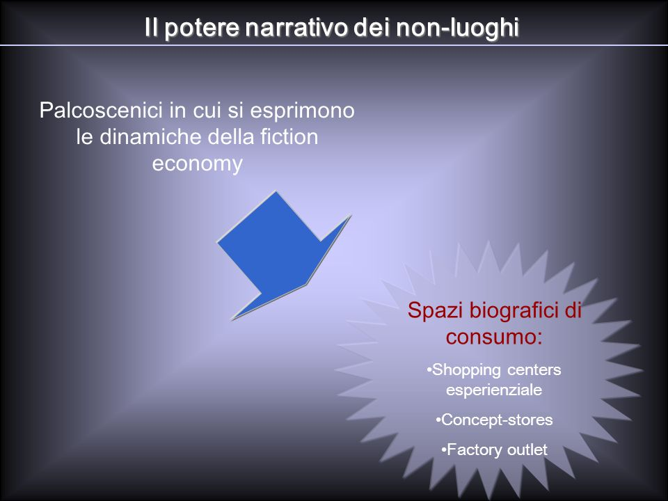 Il potere narrativo dei non-luoghi Palcoscenici in cui si esprimono le dinamiche della fiction economy Spazi biografici di consumo: Shopping centers e