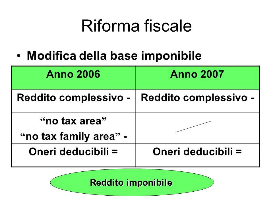 Anno 2006Anno 2007 Reddito complessivo - no tax area no tax family area - Oneri deducibili = Reddito imponibile Riforma fiscale Modifica della base imponibile