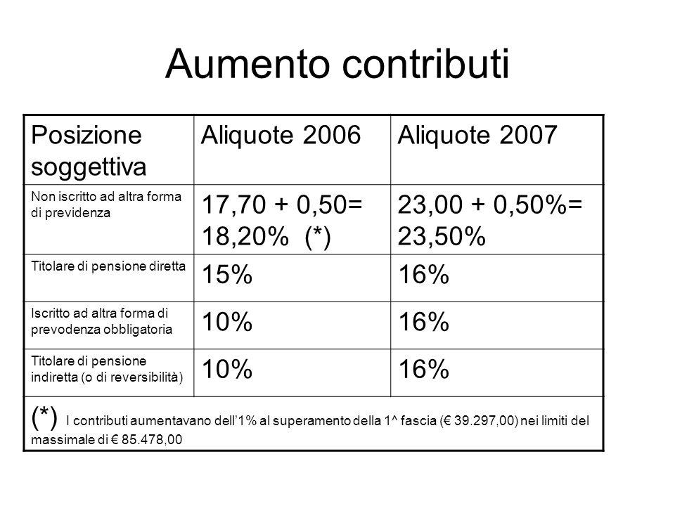 Aumento contributi Posizione soggettiva Aliquote 2006Aliquote 2007 Non iscritto ad altra forma di previdenza 17,70 + 0,50= 18,20% (*) 23,00 + 0,50%= 23,50% Titolare di pensione diretta 15%16% Iscritto ad altra forma di prevodenza obbligatoria 10%16% Titolare di pensione indiretta (o di reversibilità) 10%16% (*) I contributi aumentavano dell1% al superamento della 1^ fascia ( 39.297,00) nei limiti del massimale di 85.478,00