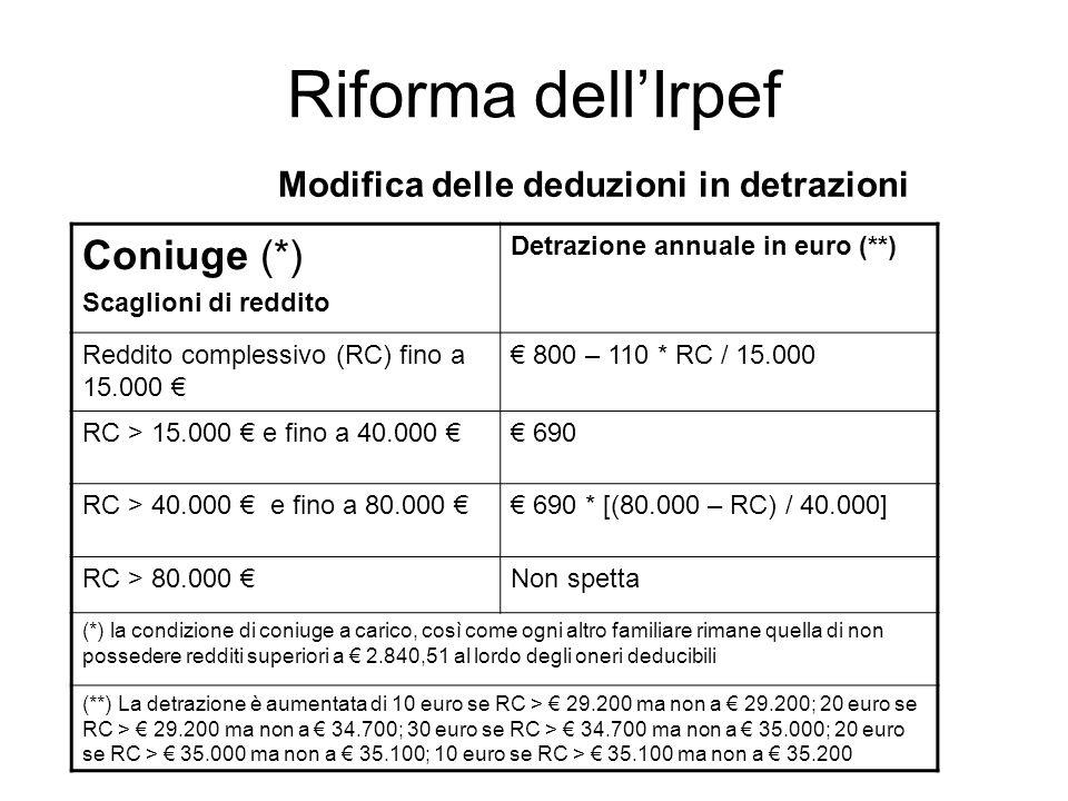 Riforma dellIrpef Modifica delle deduzioni in detrazioni Coniuge (*) Scaglioni di reddito Detrazione annuale in euro (**) Reddito complessivo (RC) fino a 15.000 800 – 110 * RC / 15.000 RC > 15.000 e fino a 40.000 690 RC > 40.000 e fino a 80.000 690 * [(80.000 – RC) / 40.000] RC > 80.000 Non spetta (*) la condizione di coniuge a carico, così come ogni altro familiare rimane quella di non possedere redditi superiori a 2.840,51 al lordo degli oneri deducibili (**) La detrazione è aumentata di 10 euro se RC > 29.200 ma non a 29.200; 20 euro se RC > 29.200 ma non a 34.700; 30 euro se RC > 34.700 ma non a 35.000; 20 euro se RC > 35.000 ma non a 35.100; 10 euro se RC > 35.100 ma non a 35.200