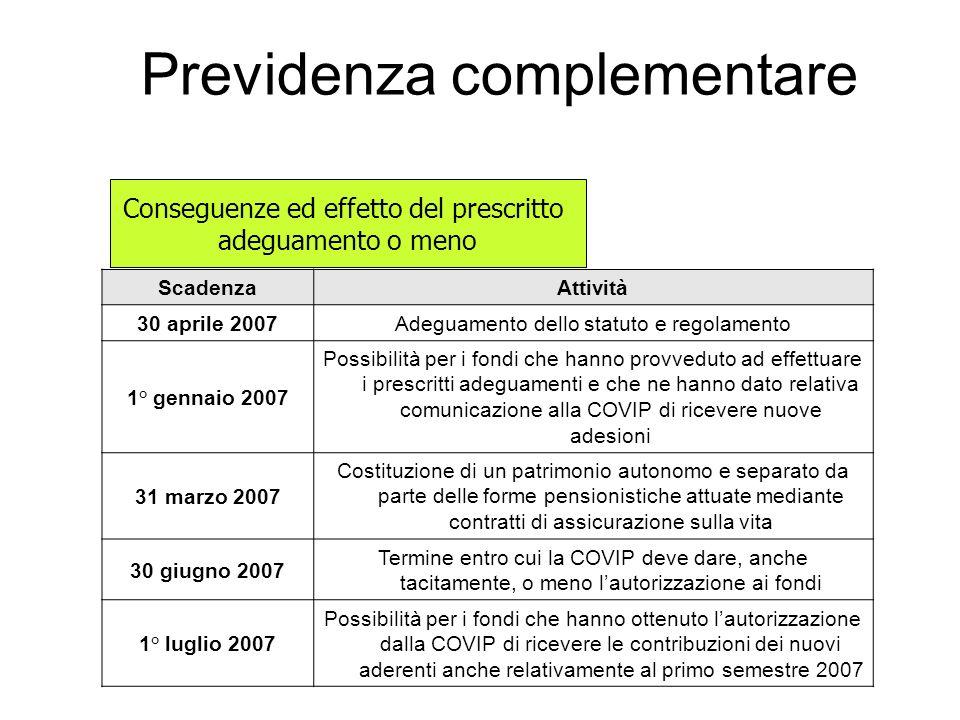 Previdenza complementare ScadenzaAttività 30 aprile 2007Adeguamento dello statuto e regolamento 1° gennaio 2007 Possibilità per i fondi che hanno provveduto ad effettuare i prescritti adeguamenti e che ne hanno dato relativa comunicazione alla COVIP di ricevere nuove adesioni 31 marzo 2007 Costituzione di un patrimonio autonomo e separato da parte delle forme pensionistiche attuate mediante contratti di assicurazione sulla vita 30 giugno 2007 Termine entro cui la COVIP deve dare, anche tacitamente, o meno lautorizzazione ai fondi 1° luglio 2007 Possibilità per i fondi che hanno ottenuto lautorizzazione dalla COVIP di ricevere le contribuzioni dei nuovi aderenti anche relativamente al primo semestre 2007 Conseguenze ed effetto del prescritto adeguamento o meno