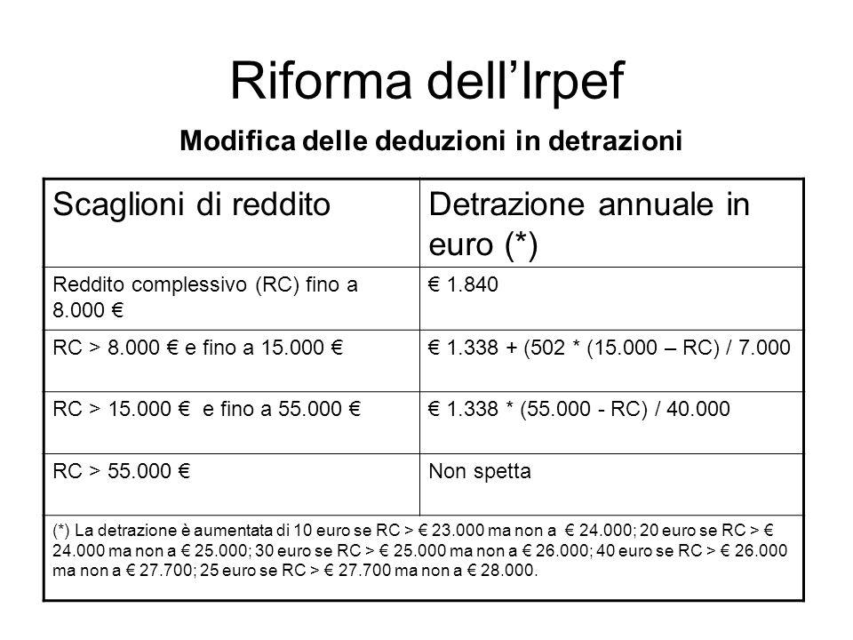 Riforma dellIrpef Modifica delle deduzioni in detrazioni Scaglioni di redditoDetrazione annuale in euro (*) Reddito complessivo (RC) fino a 8.000 1.840 RC > 8.000 e fino a 15.000 1.338 + (502 * (15.000 – RC) / 7.000 RC > 15.000 e fino a 55.000 1.338 * (55.000 - RC) / 40.000 RC > 55.000 Non spetta (*) La detrazione è aumentata di 10 euro se RC > 23.000 ma non a 24.000; 20 euro se RC > 24.000 ma non a 25.000; 30 euro se RC > 25.000 ma non a 26.000; 40 euro se RC > 26.000 ma non a 27.700; 25 euro se RC > 27.700 ma non a 28.000.