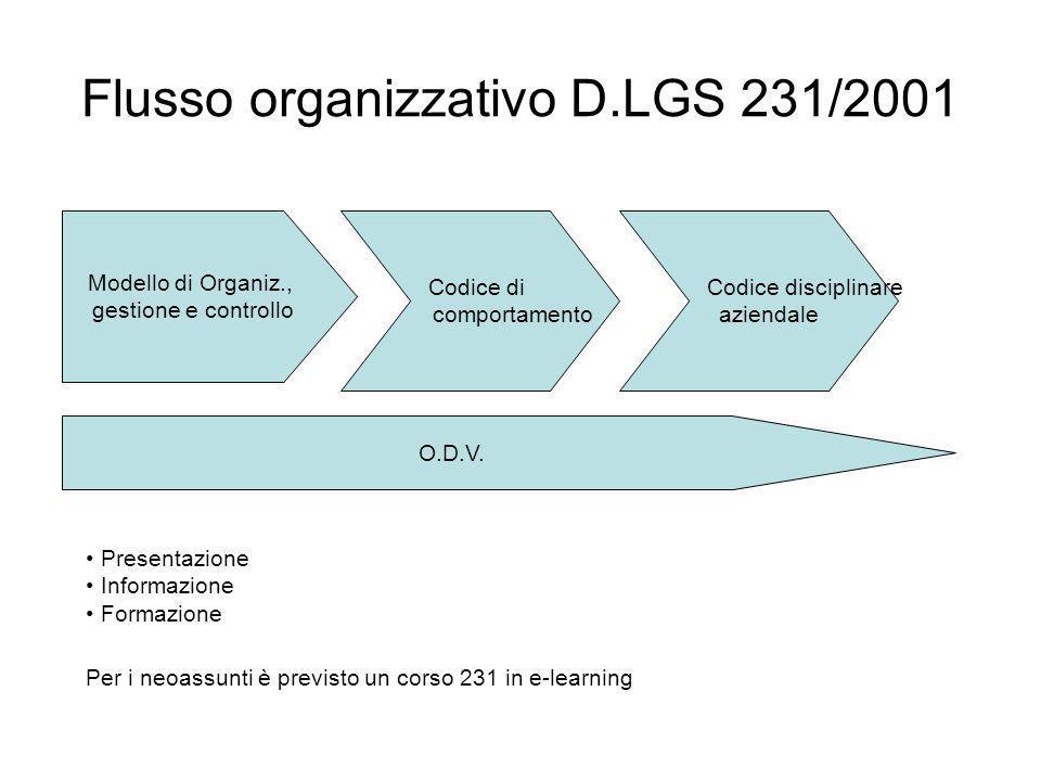 Flusso organizzativo D.LGS 231/2001 Modello di Organiz., gestione e controllo Codice di comportamento Codice disciplinare aziendale O.D.V. Presentazio