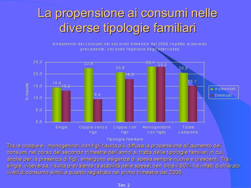 Tav. 2 La propensione ai consumi nelle diverse tipologie familiari Tra le coppie e i monogenitori con figli risulta più diffusa la propensione allaume