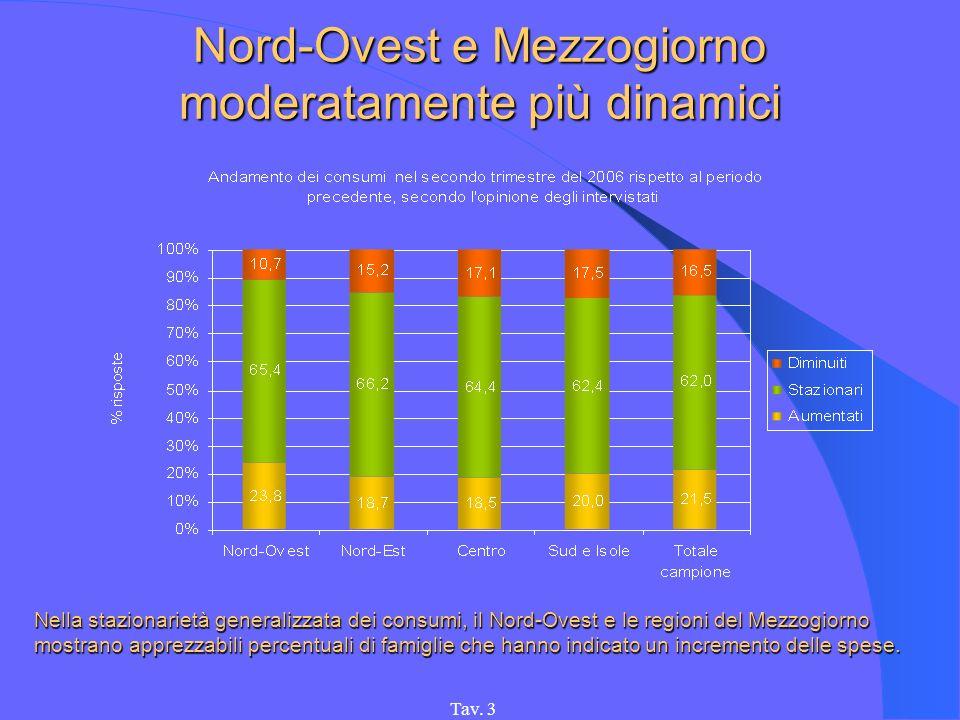 Tav. 3 Nord-Ovest e Mezzogiorno moderatamente più dinamici Nella stazionarietà generalizzata dei consumi, il Nord-Ovest e le regioni del Mezzogiorno m