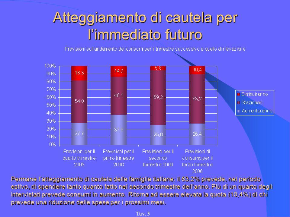 Tav. 5 Atteggiamento di cautela per limmediato futuro Permane latteggiamento di cautela delle famiglie italiane: il 63,2% prevede, nel periodo estivo,