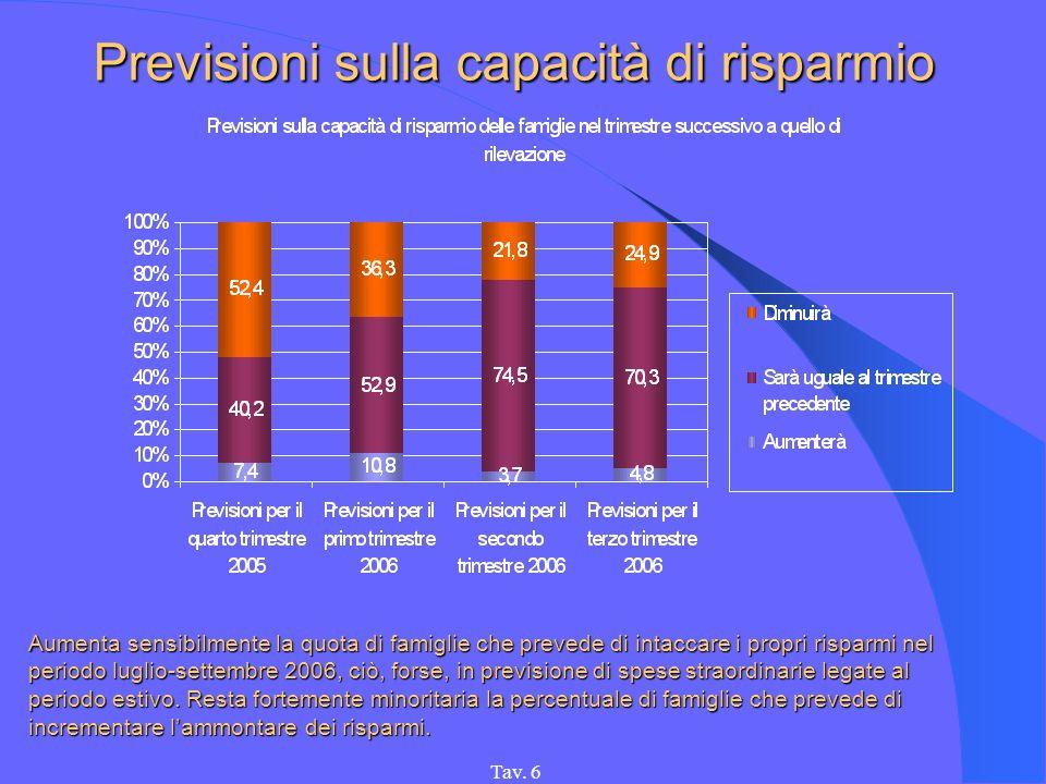 Tav. 6 Previsioni sulla capacità di risparmio Aumenta sensibilmente la quota di famiglie che prevede di intaccare i propri risparmi nel periodo luglio