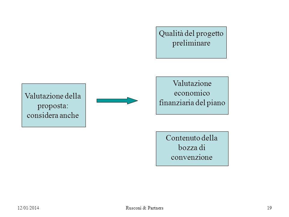 12/01/2014Rusconi & Partners19 Qualità del progetto preliminare Valutazione economico finanziaria del piano Contenuto della bozza di convenzione Valutazione della proposta: considera anche