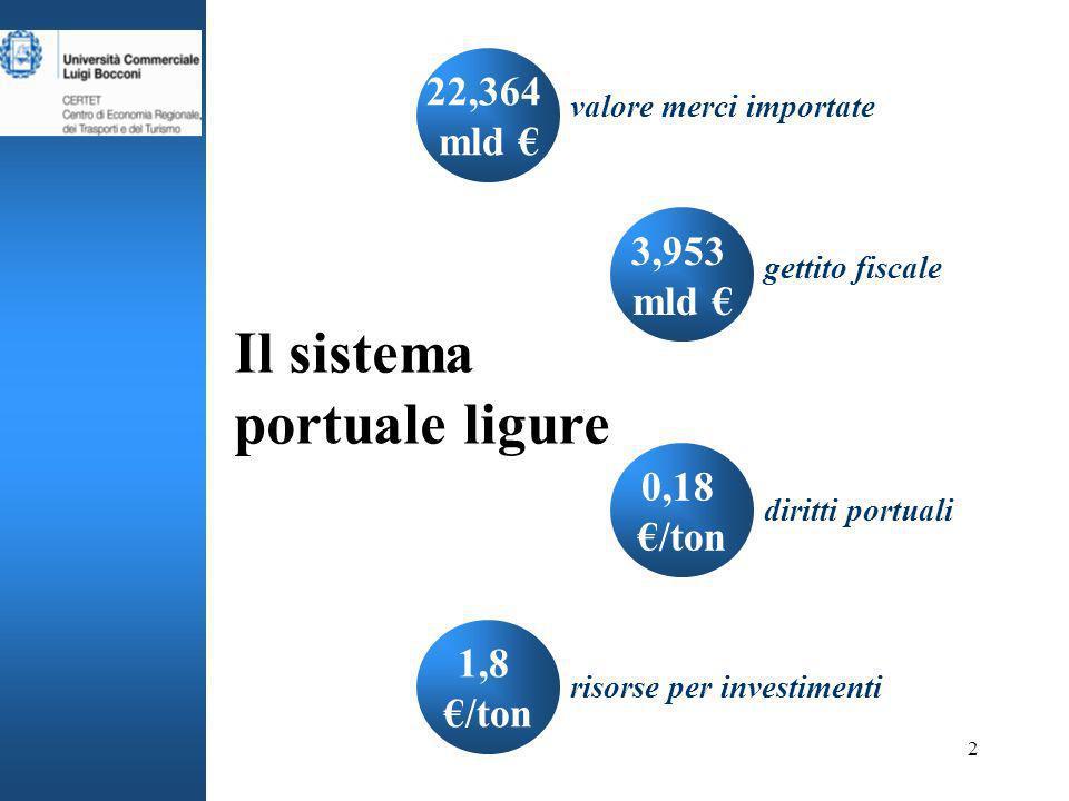 2 22,364 mld 3,953 mld 0,18 /ton 1,8 /ton Il sistema portuale ligure risorse per investimenti diritti portuali gettito fiscale valore merci importate