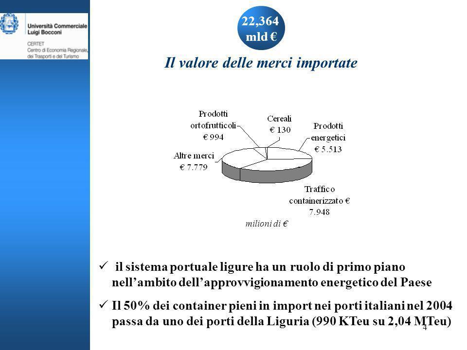 4 22,364 mld Il valore delle merci importate il sistema portuale ligure ha un ruolo di primo piano nellambito dellapprovvigionamento energetico del Paese Il 50% dei container pieni in import nei porti italiani nel 2004 passa da uno dei porti della Liguria (990 KTeu su 2,04 MTeu) milioni di
