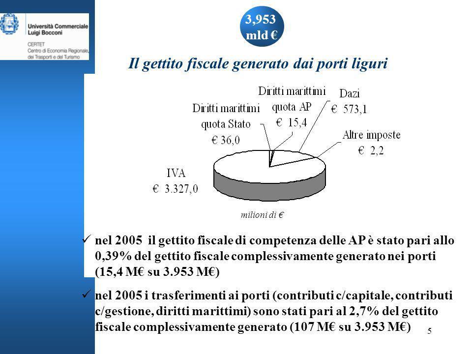 5 3,953 mld Il gettito fiscale generato dai porti liguri nel 2005 il gettito fiscale di competenza delle AP è stato pari allo 0,39% del gettito fiscale complessivamente generato nei porti (15,4 M su 3.953 M) nel 2005 i trasferimenti ai porti (contributi c/capitale, contributi c/gestione, diritti marittimi) sono stati pari al 2,7% del gettito fiscale complessivamente generato (107 M su 3.953 M) milioni di