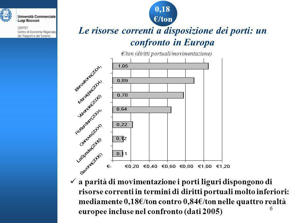 6 0,18 /ton Le risorse correnti a disposizione dei porti: un confronto in Europa /ton (diritti portuali/movimentazione) a parità di movimentazione i porti liguri dispongono di risorse correnti in termini di diritti portuali molto inferiori: mediamente 0,18/ton contro 0,84/ton nelle quattro realtà europee incluse nel confronto (dati 2005)