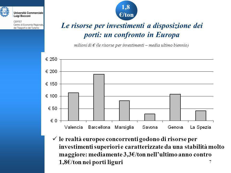 7 le realtà europee concorrenti godono di risorse per investimenti superiori e caratterizzate da una stabilità molto maggiore: mediamente 3,3/ton nellultimo anno contro 1,8/ton nei porti liguri 1,8 /ton Le risorse per investimenti a disposizione dei porti: un confronto in Europa milioni di (le risorse per investimenti – media ultimo biennio)