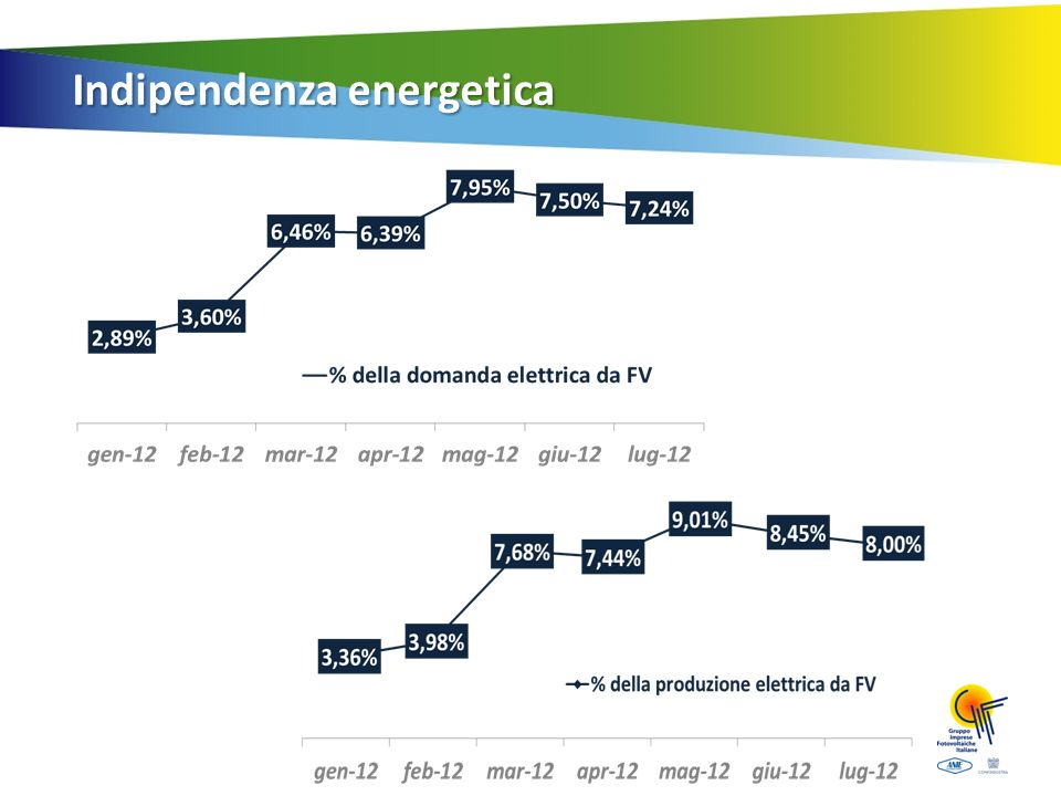 Indipendenza energetica