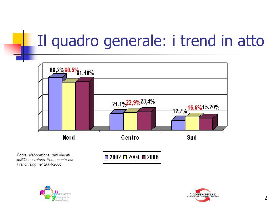 2 Il quadro generale: i trend in atto Fonte: elaborazione dati rilevati dallOsservatorio Permanente sul Franchising nel 2004-2006