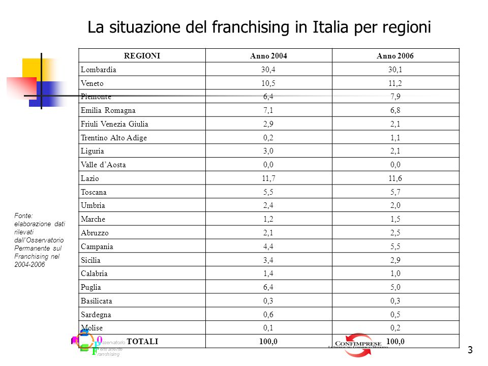 3 REGIONIAnno 2004Anno 2006 Lombardia30,4 30,1 Veneto10,5 11,2 Piemonte6,4 7,9 Emilia Romagna7,1 6,8 Friuli Venezia Giulia2,9 2,1 Trentino Alto Adige0