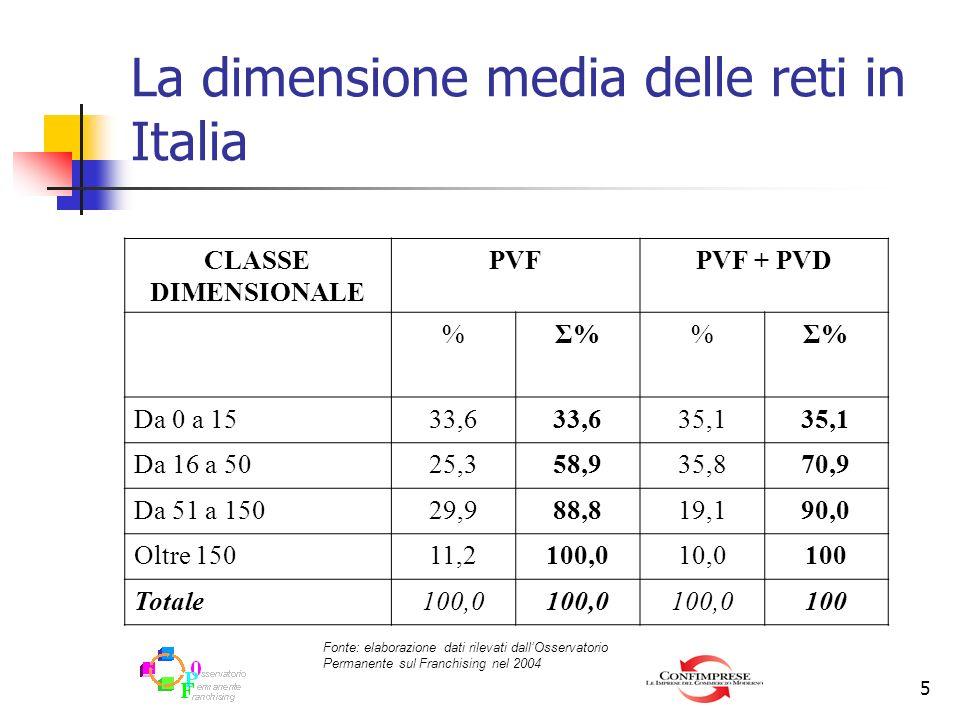 5 La dimensione media delle reti in Italia CLASSE DIMENSIONALE PVFPVF + PVD %Σ% Da 0 a 1533,6 35,1 Da 16 a 5025,358,935,870,9 Da 51 a 15029,988,819,19