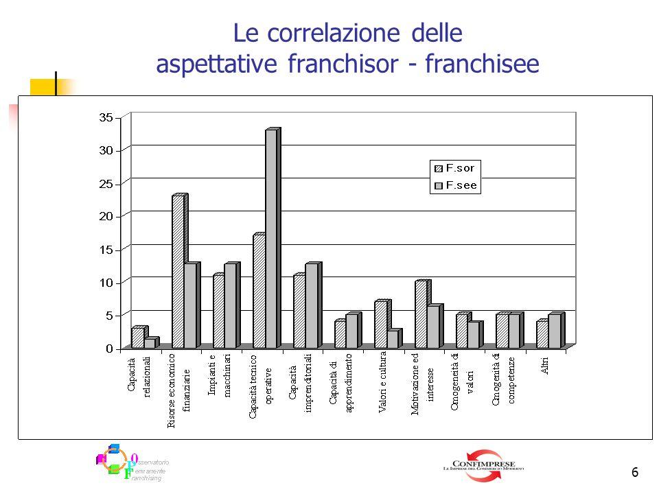 6 Le correlazione delle aspettative franchisor - franchisee