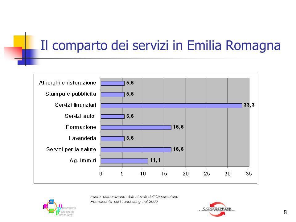 8 Il comparto dei servizi in Emilia Romagna Fonte: elaborazione dati rilevati dallOsservatorio Permanente sul Franchising nel 2006