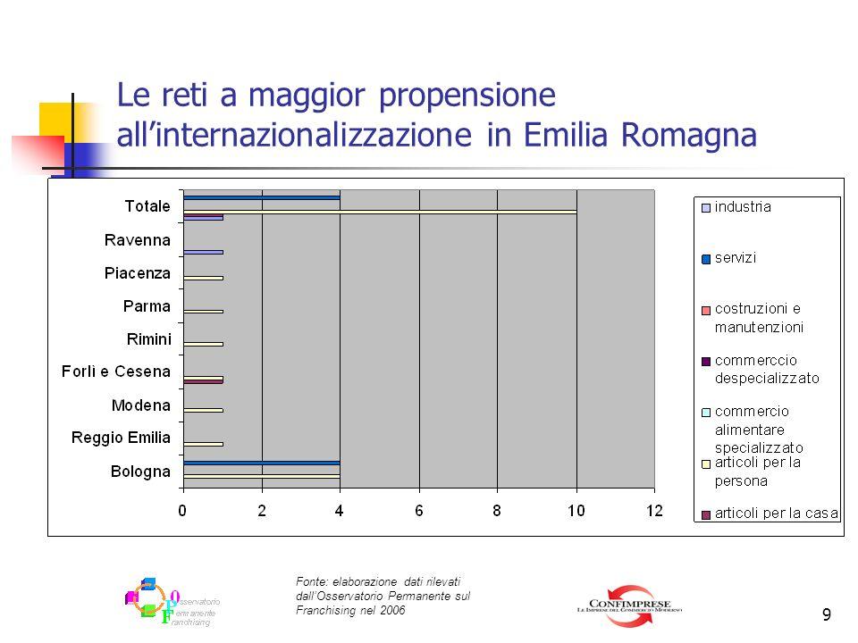 9 Le reti a maggior propensione allinternazionalizzazione in Emilia Romagna Fonte: elaborazione dati rilevati dallOsservatorio Permanente sul Franchis
