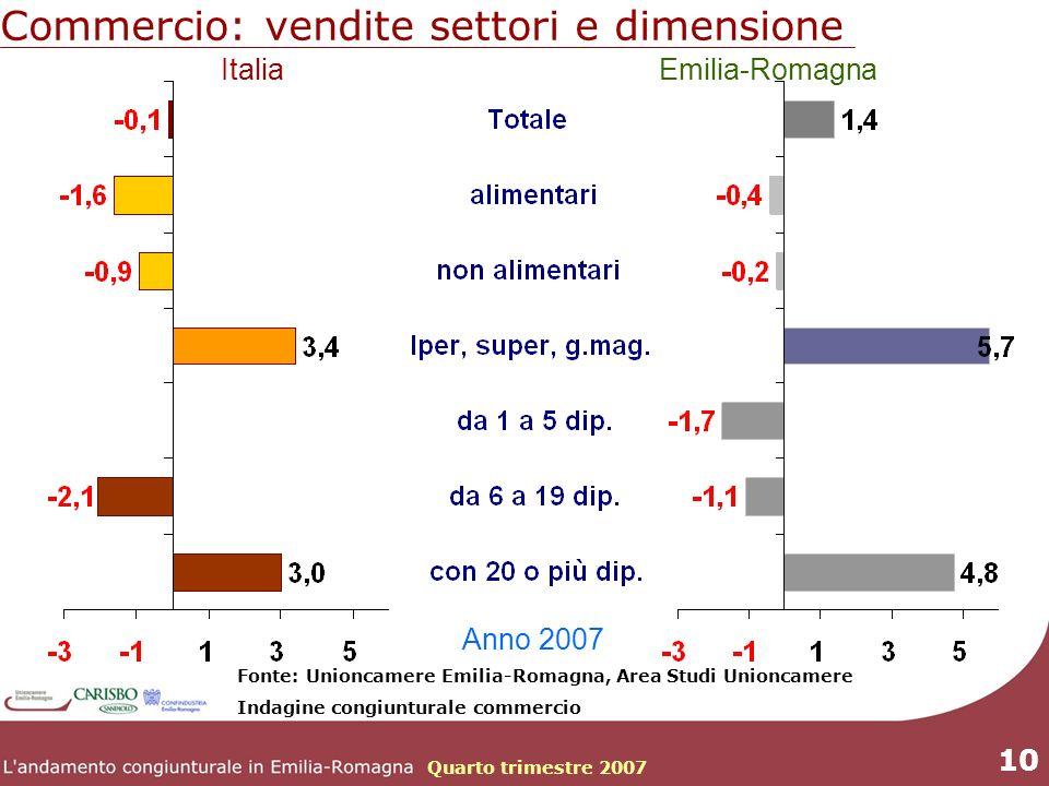 Quarto trimestre 2007 10 Commercio: vendite settori e dimensione Fonte: Unioncamere Emilia-Romagna, Area Studi Unioncamere Indagine congiunturale commercio ItaliaEmilia-Romagna Anno 2007